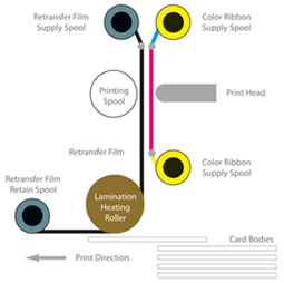 Retransfer Print Technology